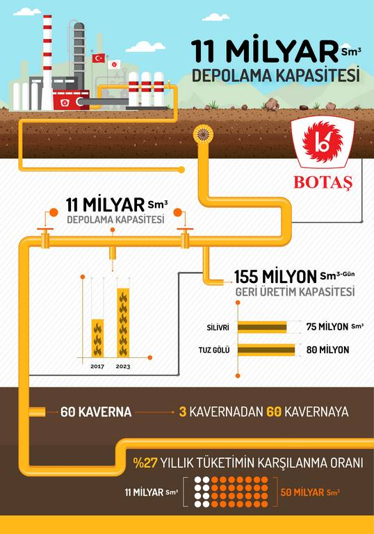 We are Expanding the Capacity of Silivri Facilities